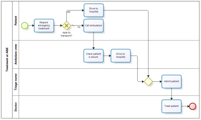 Process example with exclusive gateways