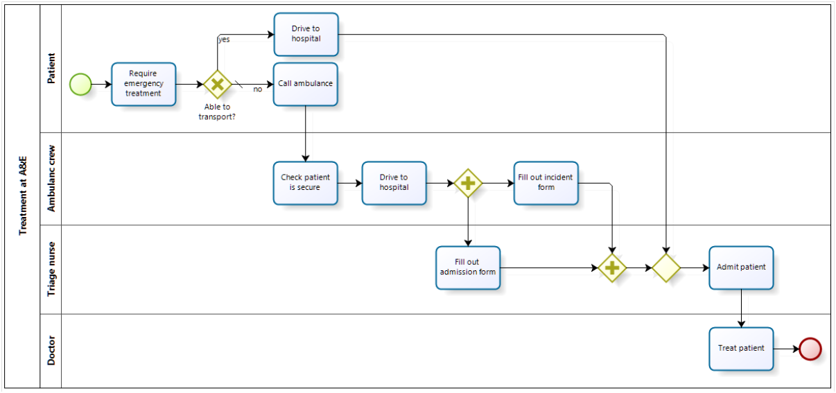 process example with parallel gateway - Bpmn Swimlanes