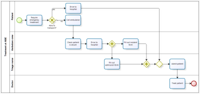 Process example with parallel gateway