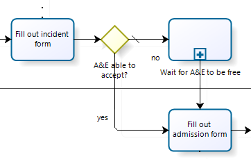 Process example with a collapsed sub-process