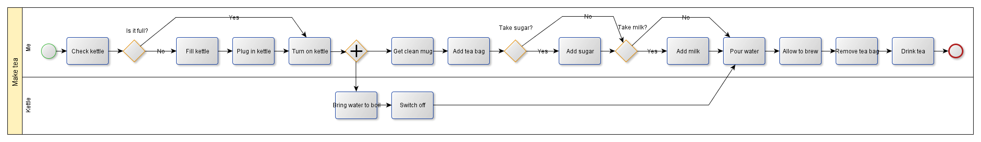 Process map for making tea
